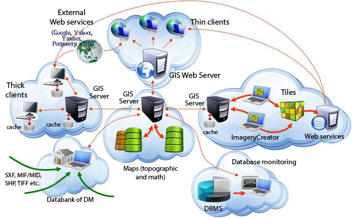 The basis of building an information system based on network-centric data management system